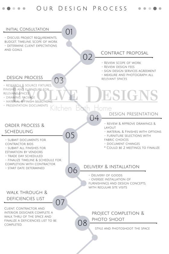 Evolve Designs: Our Design Process