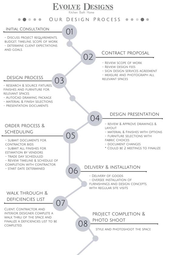 EVD Design Process